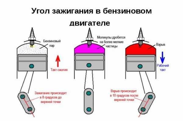 Кут випередження запалювання, детонація в двигуні, ступінь стиснення, ВМТ, компресія