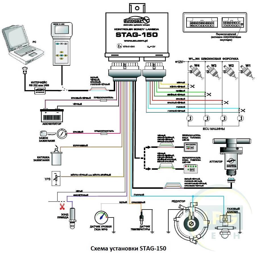 Системи лямбда-контролю STAG AC Spółka Akcyjna ГБО 3 покоління: порівняння моделей, застосування, характеристики