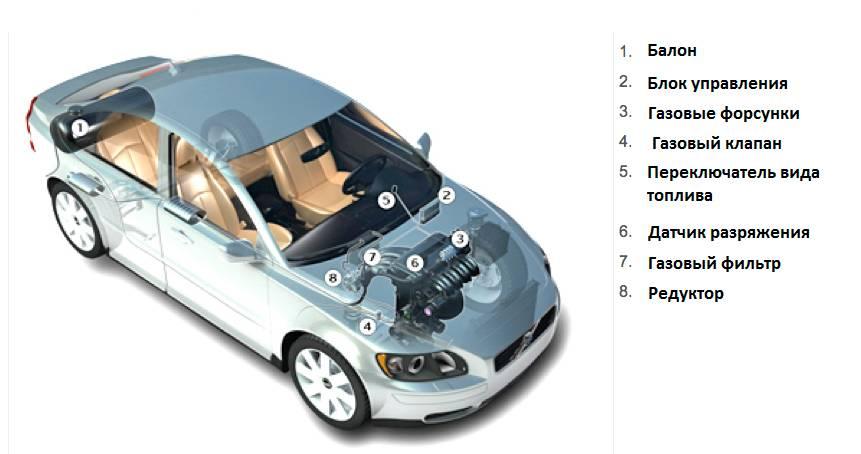 Безпека газобалонного обладнання для автомобілів ГБО