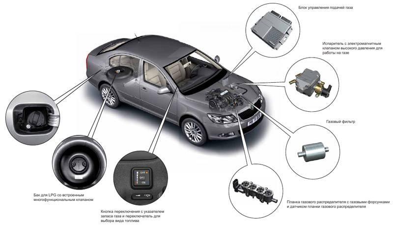 4 покоління ГБО (газового обладнання для автомобілів), переваги, принцип роботи