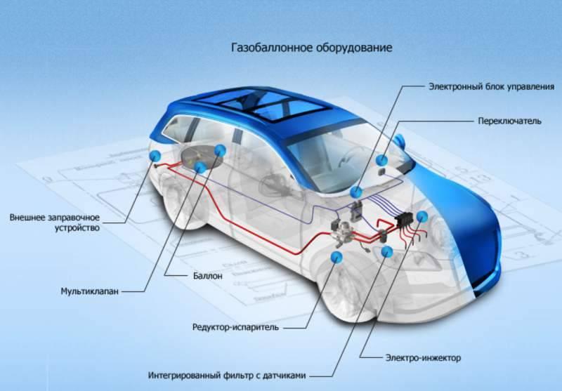 Газове обладнання для автомобілів. Що це? З чого складається? Як працює?